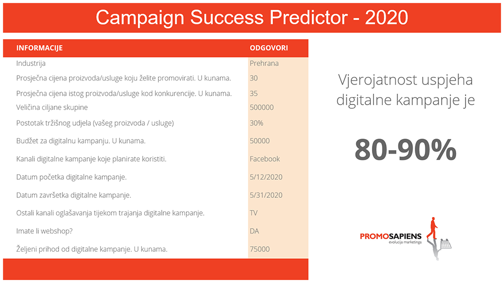 Campaign Success Predictor Promosapiens