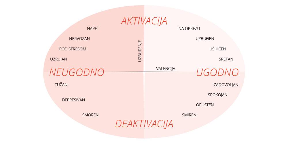 mjerenje emocija, neuromarketing, impresije, behavioralni marketing, digitalni marketing